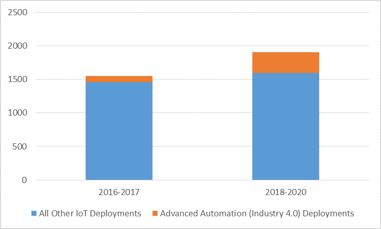 Number of IoT Deployments by Use Case, GlobalData IoT Deployment Tracker