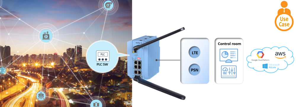 IIoT Gateway with a Built-in PLC