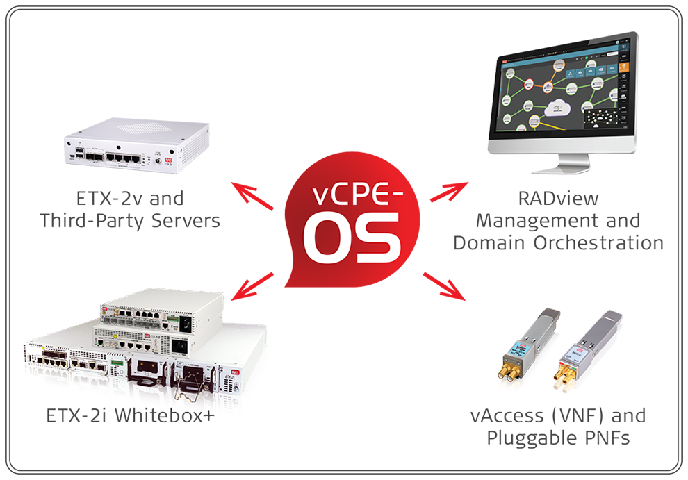 vCPE Toolbox