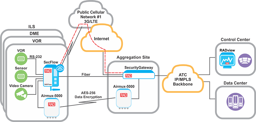 Industrial IoT Backhaul for Remote Unmanned Sites