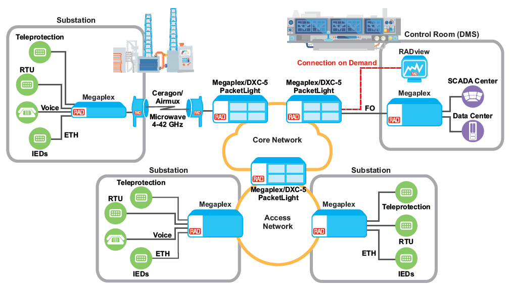 Multiservice Operational WAN