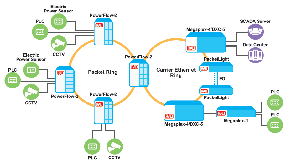 Packet Operational WAN