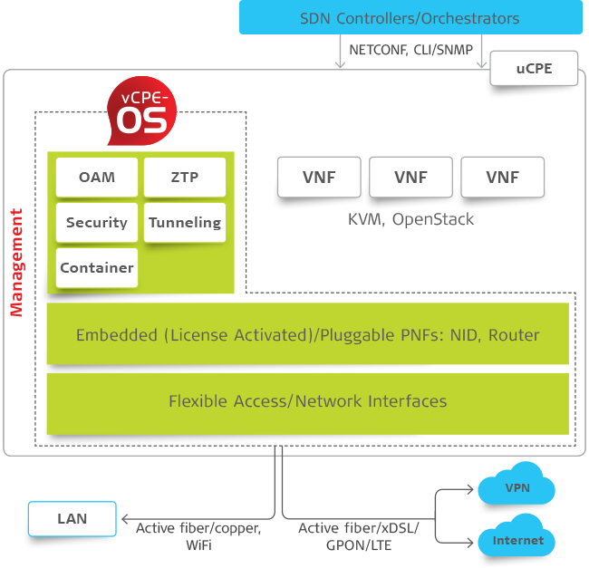 vCPE system architecture