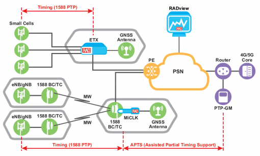 Timing Synchronization for Mobile Networks